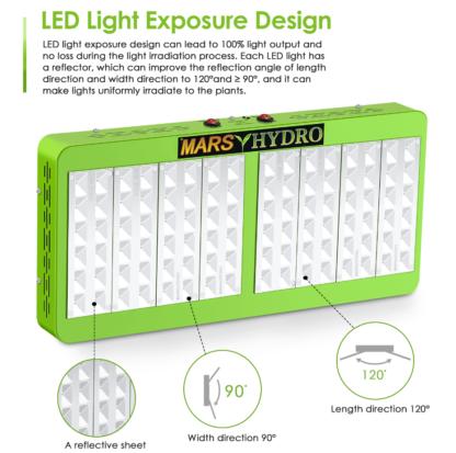Купить Mars Reflector 96 LED